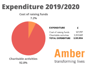 Pie Chart showing expenditure for 2019/20. 92.8% on charitable activities and 7.2% on cost of raising funds