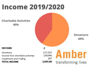 Pie chart showing income for 2019/2020. 60% donations, 40% Charitable activities